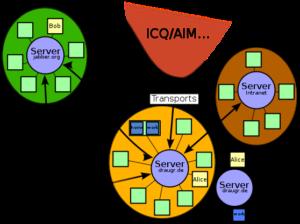 Jabber-Network