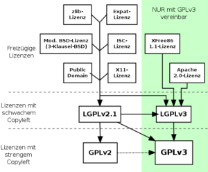 quick-guide-gplv3-compatibility.de
