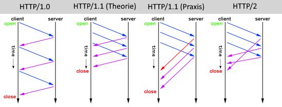 HTTP/2: Welchen Vorteil bringt der neue Webstandard?